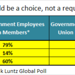 80% Of Union Members Agree with Right To Work