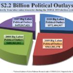 2007-2010 Big Labor PolitIcal Spending