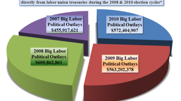 Big Labor; Big Money; Big Lies