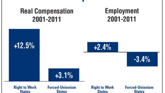 Right to Work States Enjoy 'Growth Advantage'