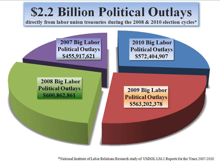 $ 2 Billion in Political Outlays
