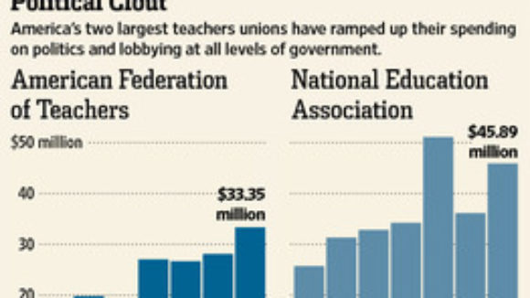 Teachers Union Dues Fund Everything But Better Education