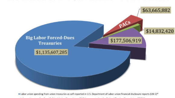 AFL-CIO Targets Union Dues Money for More Campaign Spending