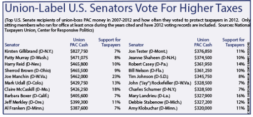 Union-Label-U.S.-Senators-Vote-For-Higher-Taxes