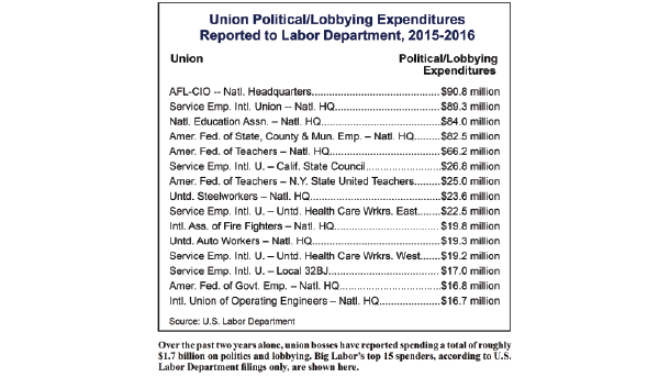 big-labor-political-spending