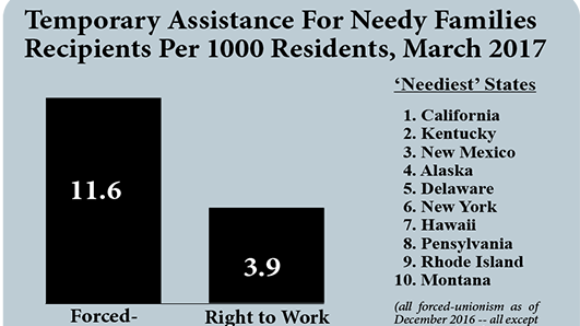 Fewer 'Needy' Families in Right To Work States
