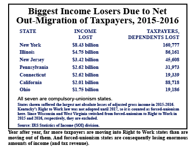 biggest-income-losers