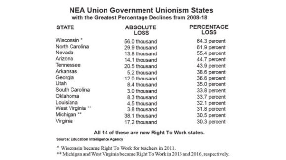 Right to Work's Spread Scares NEA Union Dons