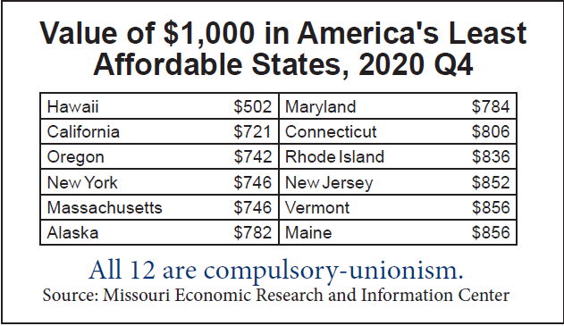 Least affordable states