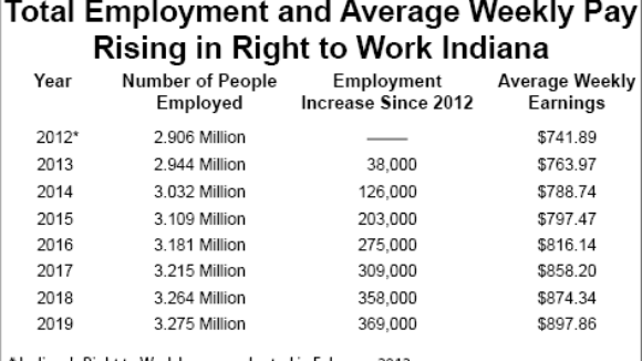 Right to Work Indiana's Employment Revival