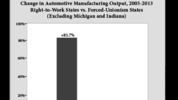 'Manufacturing Rebound' in Indiana, Michigan