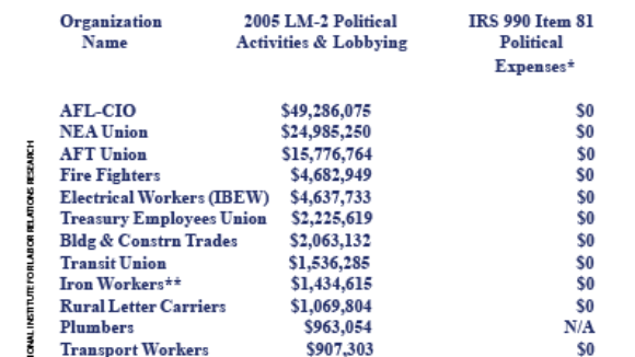 Big Labor 'License to Lie' to the IRS?