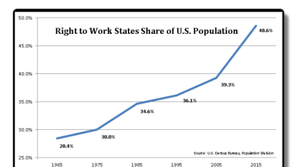 Is Congress Receiving States'  Right To Work Message?