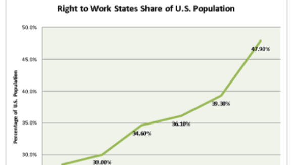 Right to Work Backers Have Come a Long Way