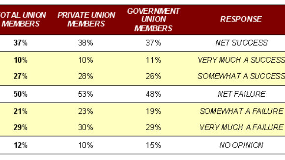 Only 37% of Union Members Believe ObamaCare A Success