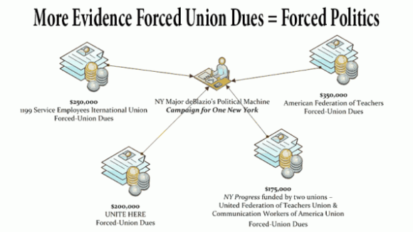 NYC More Evidence Forced Union Dues = Forced Politics