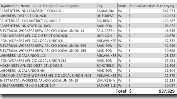 DOL Reports: 16 WI Unions Spent about $1 Million from Dues on Politics