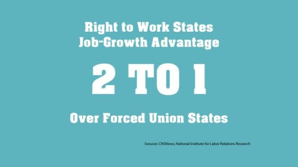 Job Growth 2 to 1 in Right to Work vs. Compulsory Unionism States