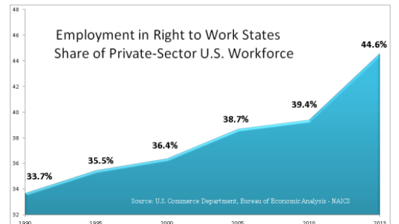 Right to Work on State Legislators' Agenda