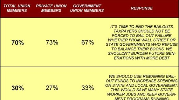 70% of Union Members Agree: End Bailouts of Governments & Business
