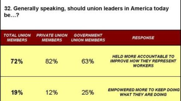 72% of Union Members Want More Accountable Union Bosses