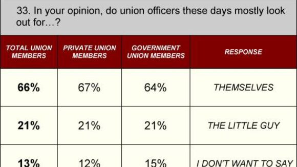 Most Union Members Believe that Union Bosses Look Out For Themselves