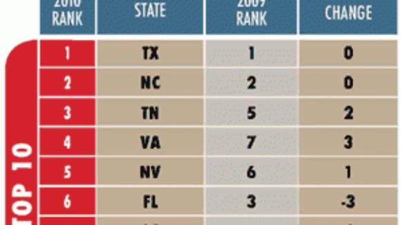 """Right to Work states top """"Best States for Business 2010"""""""