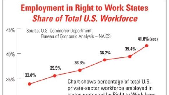 Obama Touts Right to Work?