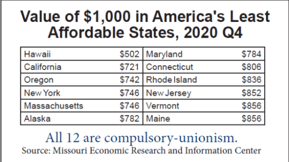 Least Affordable States Are All Forced-Dues