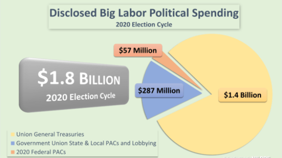 Big Labor Bosses Spent $1.8 Billion in 2020 Election, Demand End to Right to Work