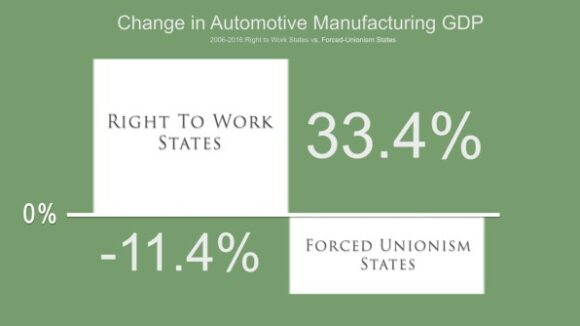 Right to Work States Dominate Auto Production