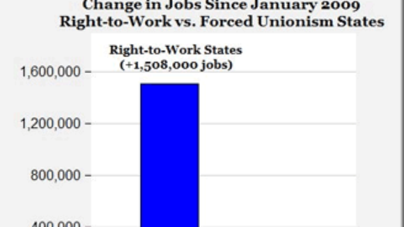 Off-the-Charts Right to Work States Job Growth