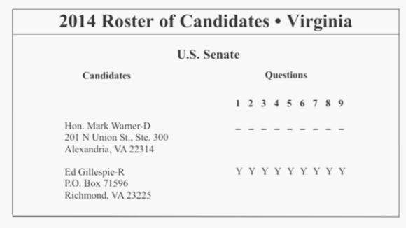 U.S. Senator Mark Warner Hides Big Labor Propensities
