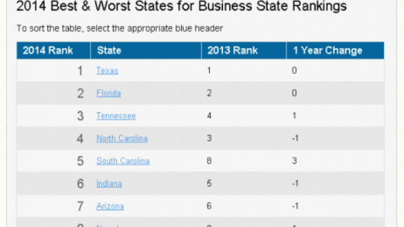 Anti-Worker States Not in the Top Ten, Freedom Dominates 2014