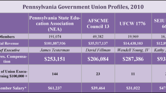 Forced-Dues Drive Pennsylvania Public Union Salaries,  Outpace Private Sector's and Members' Wages