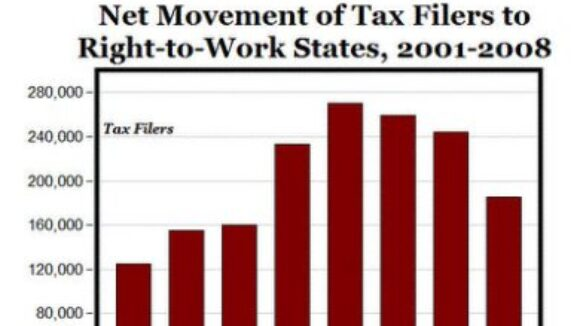 Right to Work State Tax Data