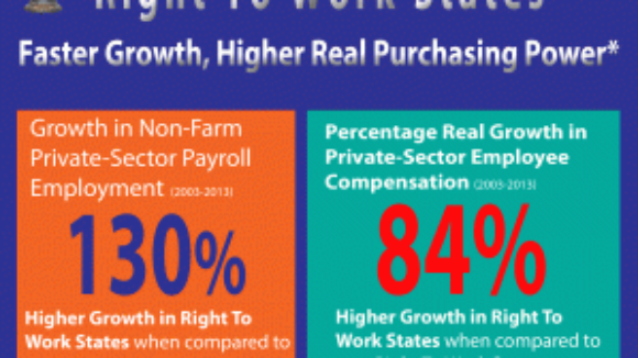 New Fact Sheet Right To Work States Growing Faster