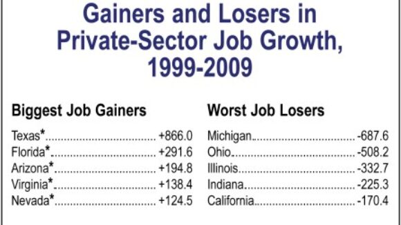 'Decade of Decline' in Private-Sector Jobs