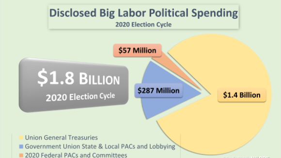 Substitute Host Roy Reed with Mark Mix Discuss Biden's Trillion-Dollar Handouts to Big Labor Bosses