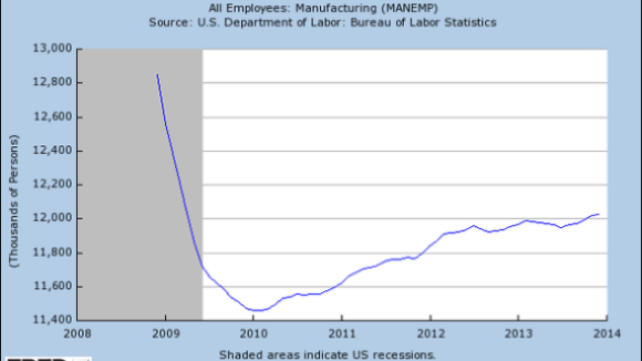Two Newest Right to Work States Enjoy Out-Sized Gains in Manufacturing Employment