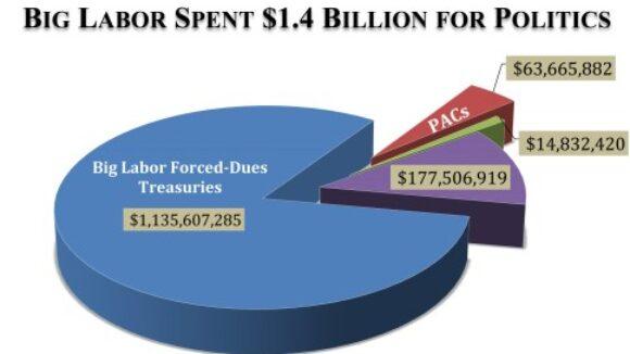 AFL-CIO Targets Union Dues Money for More Campaign Spending