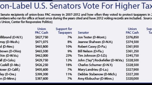Big Labor Loves Tax-Grabbing Politicians